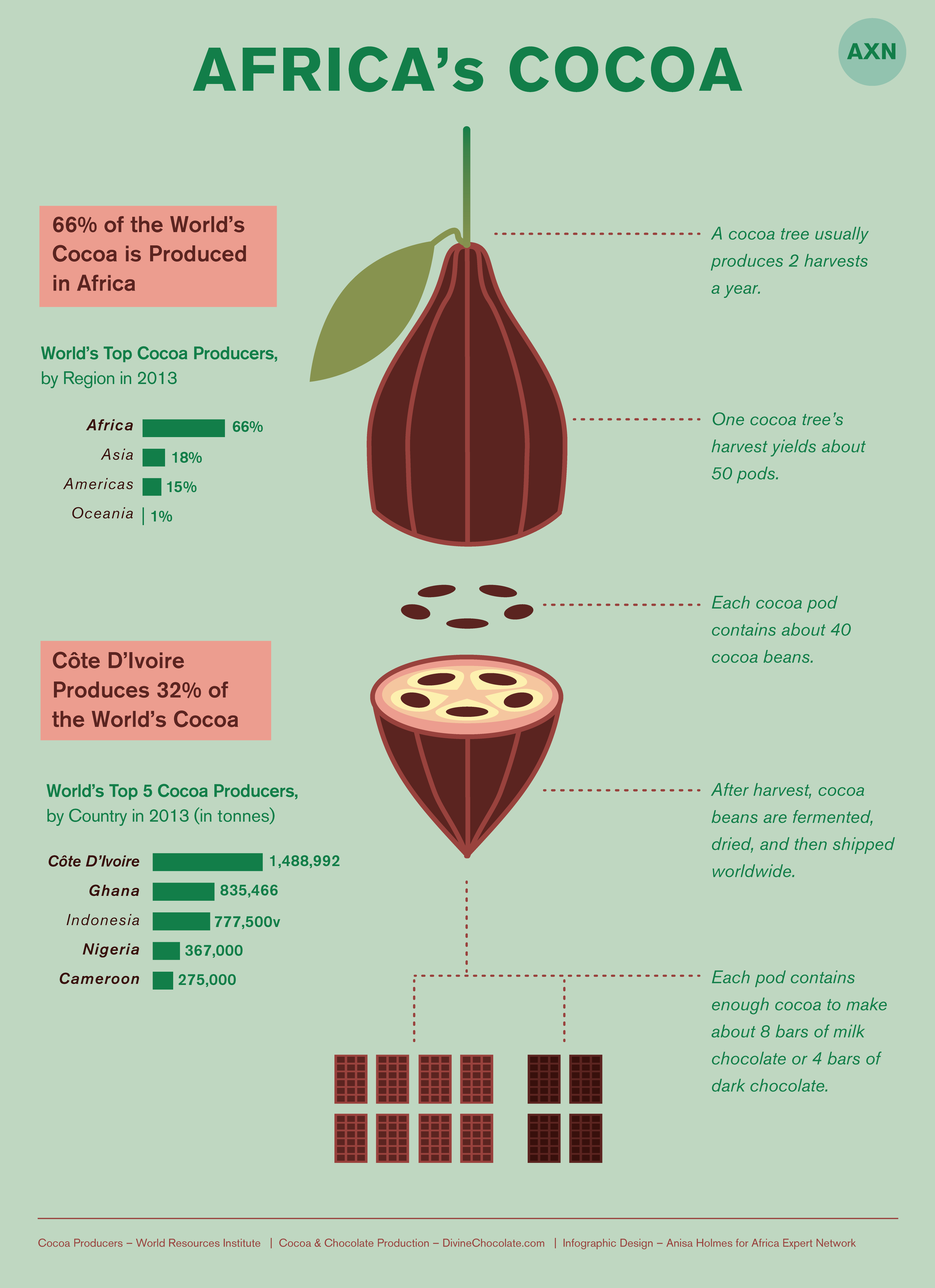 Africa_infographics-cocoa.png