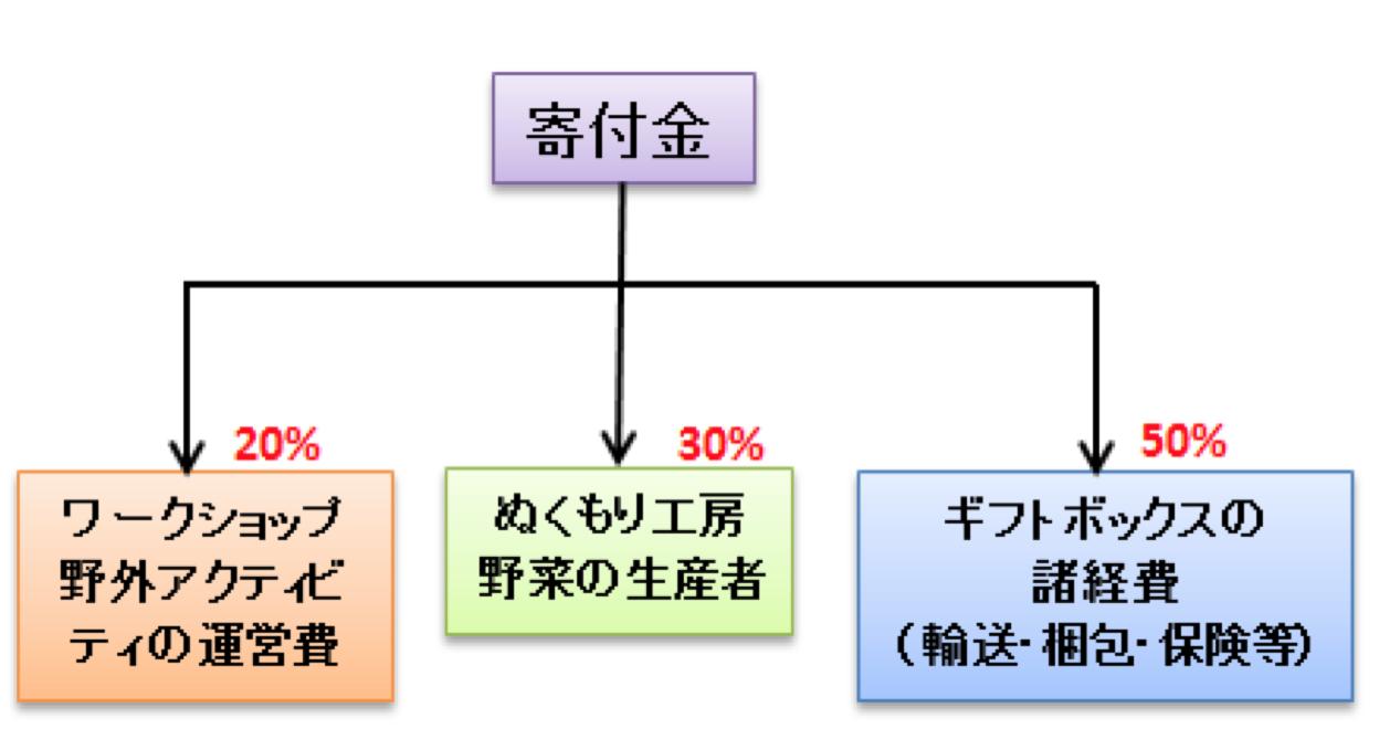 donation-breakdown-japanese.png