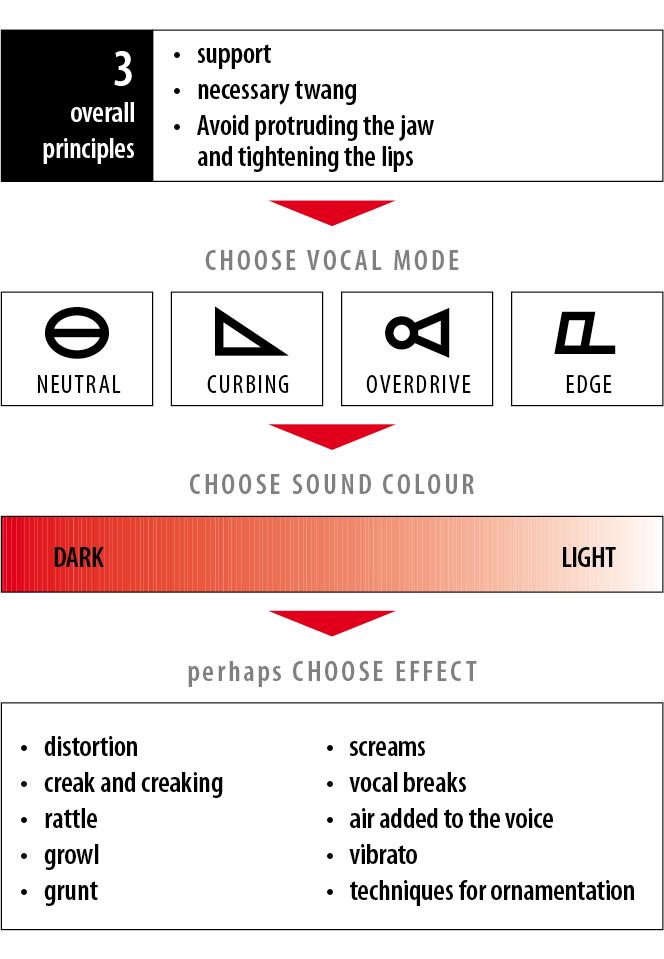 Die Übersicht von Complete Vocal Technique