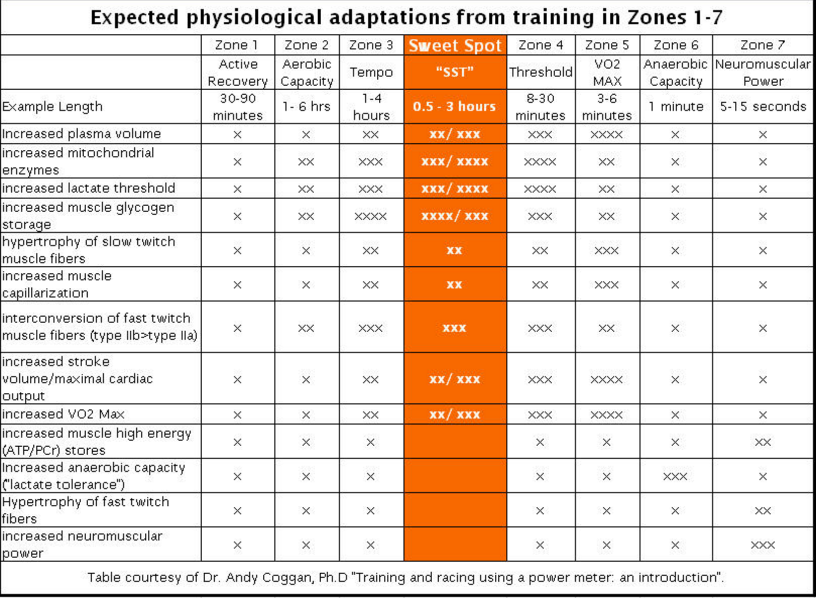 Training zone adaptation graph.png