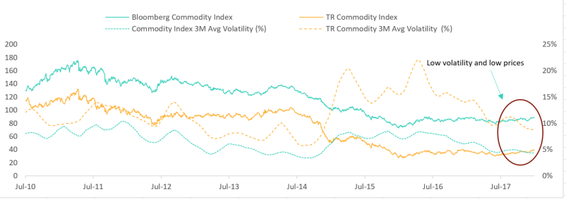 Fig.1: Cross commodity complex indices show we are in an unusual period of low volatility