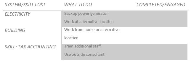 Event Preparedness Checklist