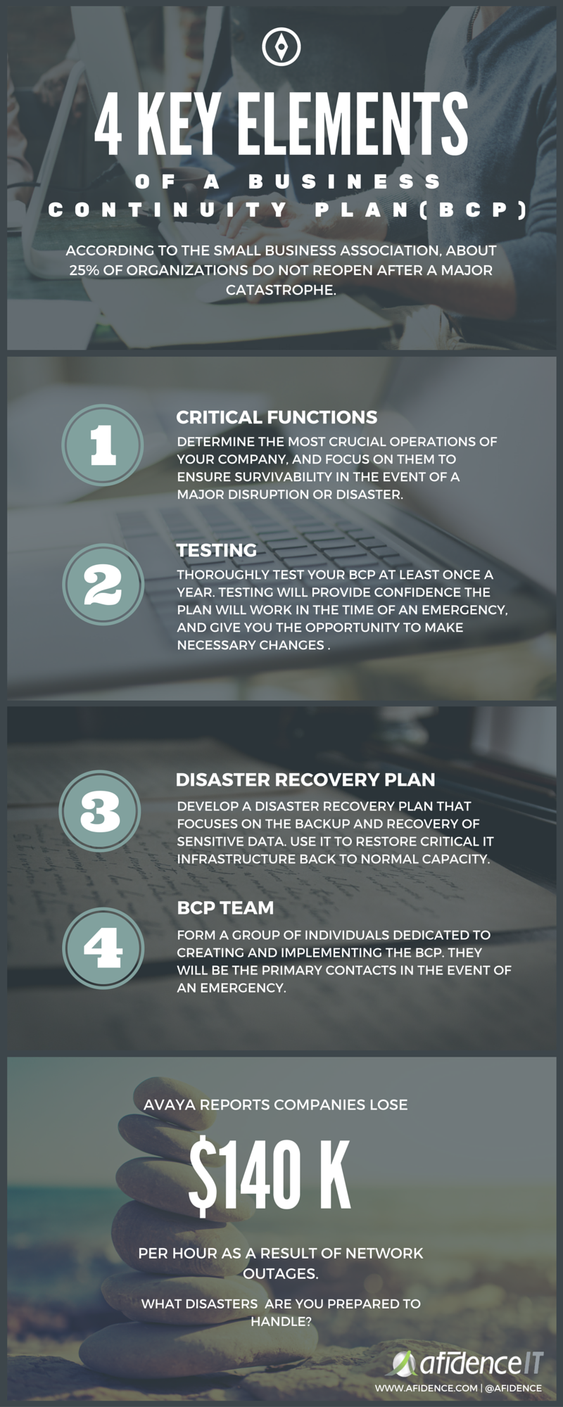 4 Key Elements of a Business Continuity Plan