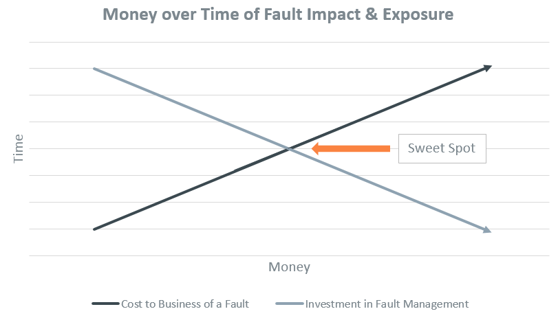 The 3 Unsung Heroes of Disaster Recovery Planning. Time Over Money of Fault Impact & Exposure.