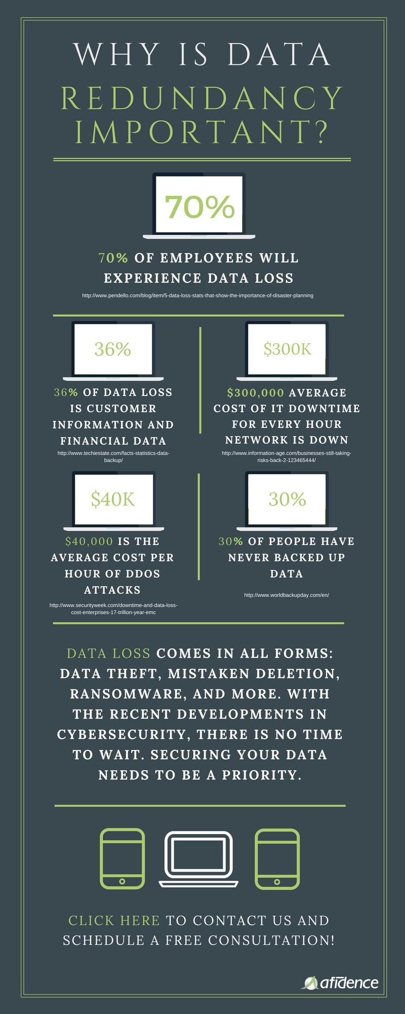Importance of Data Redundancy