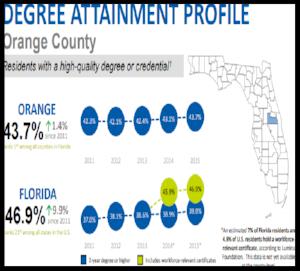 Degree Attainment Profile - Orange County, Osceola County, Seminole County & State of Florida  Prepared by the Florida College Access Network