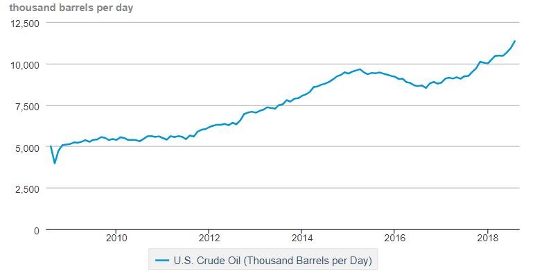 US Oil Consumption Chart.png