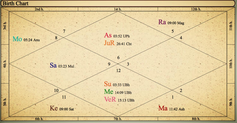 Jyotisha Rectangle Chart2017-02-20 at 2.50.11 PM.png