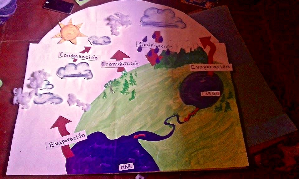 Poster explaining the water cycle. Photo cred: Monserrat Agüero Lopez.