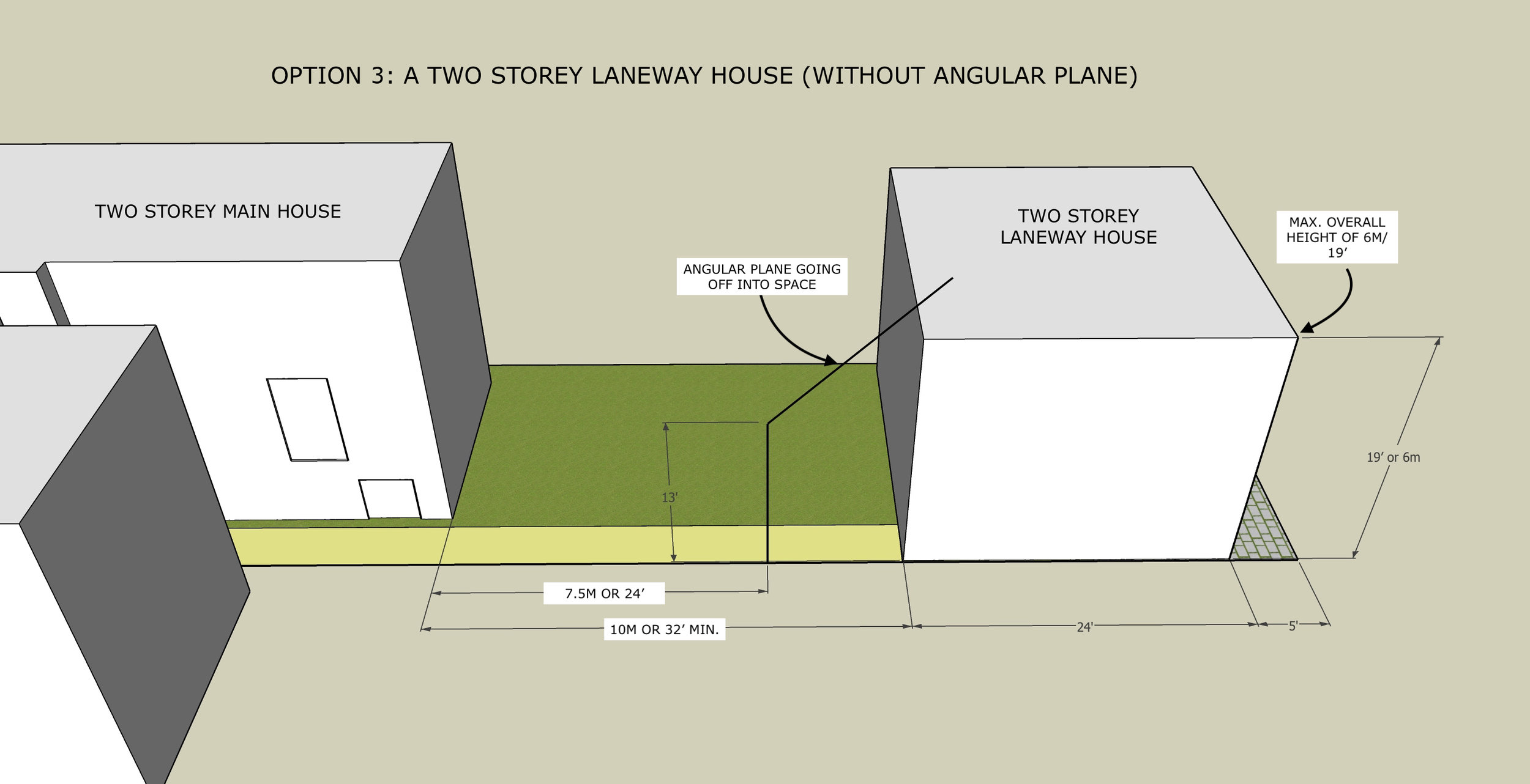 Sketch showing a smaller size two storey laneway suite on the same site, setback further from the main house to get beyond the angular plane requirement.