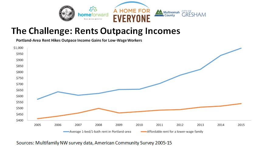 splash rent vs. incomes.PNG