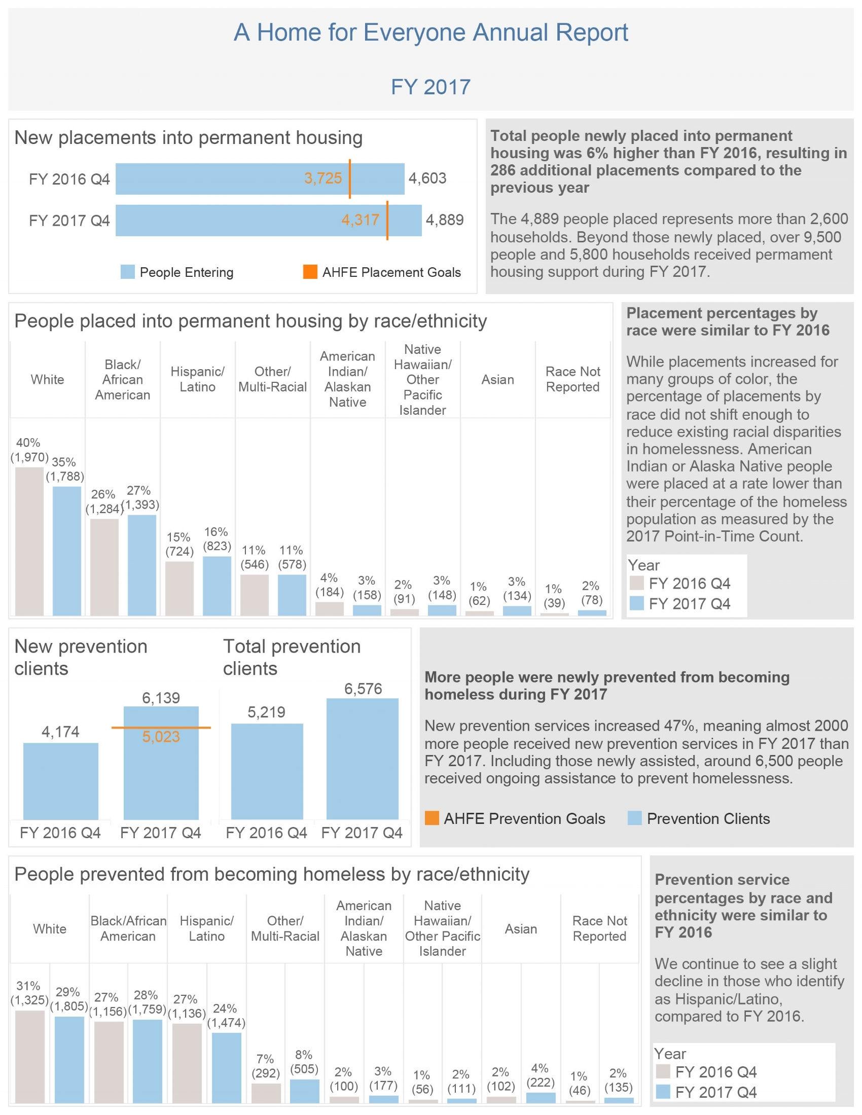 Year-end report, Fiscal Year 2017