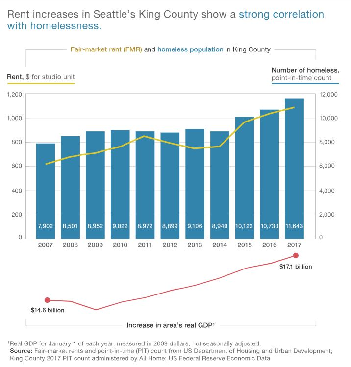 king county report chart.JPG
