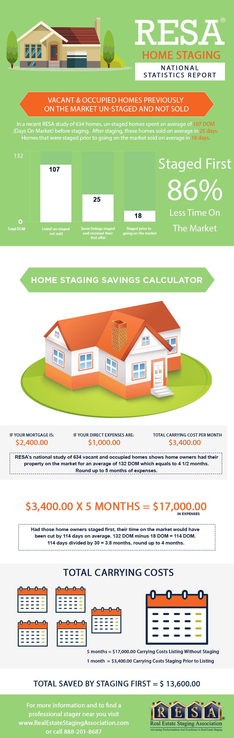 Source: 2018 RESA Home Staging-Statistics