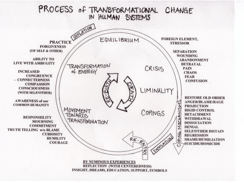Laura Dodson's map of transformational change