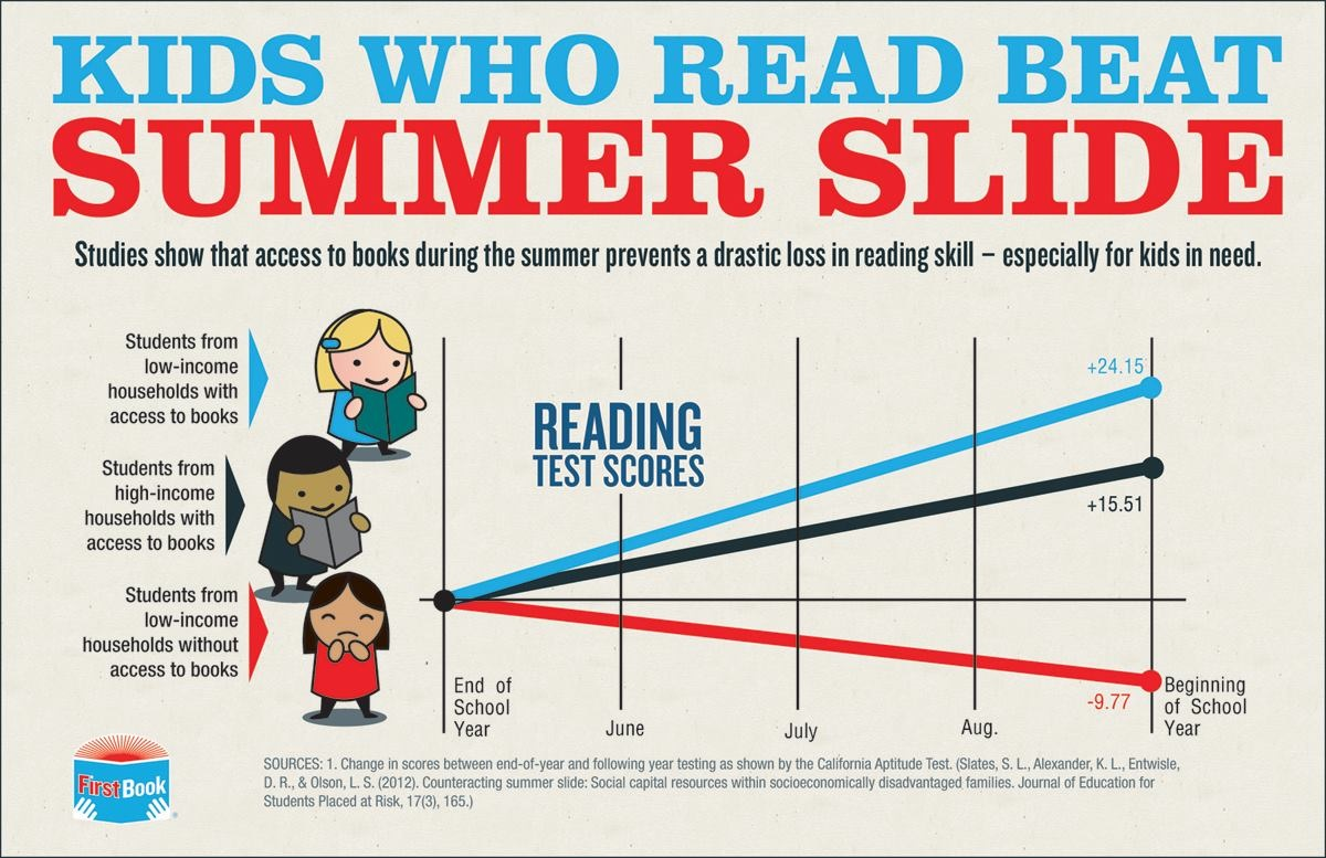 Graphic from First Book: Kids Who Read Beat Summer Slide