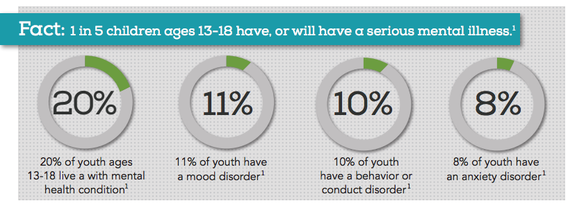 "An infographic that says: ""Fact: 1 in 5 children ages 13-18 have, or will have a serious mental illness. Source:  National Alliance on Mental Illness"