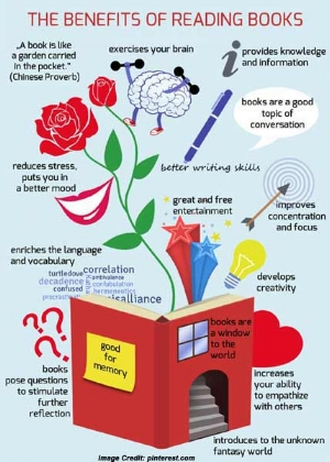 "An infographic that explains the many different benefits of reading books, including: ""reduces stress, exercises your brain, and increases your ability to empathize with others."""