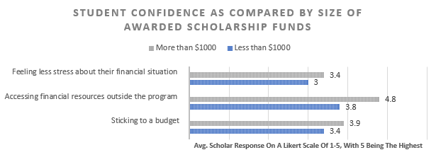 """A graph titled """"Student confidence as compared by size of awarded scholarship funds."""" The graph compares responses to statements such as """"feeling less stress about their financial situation"""" based on how much money they receive."""