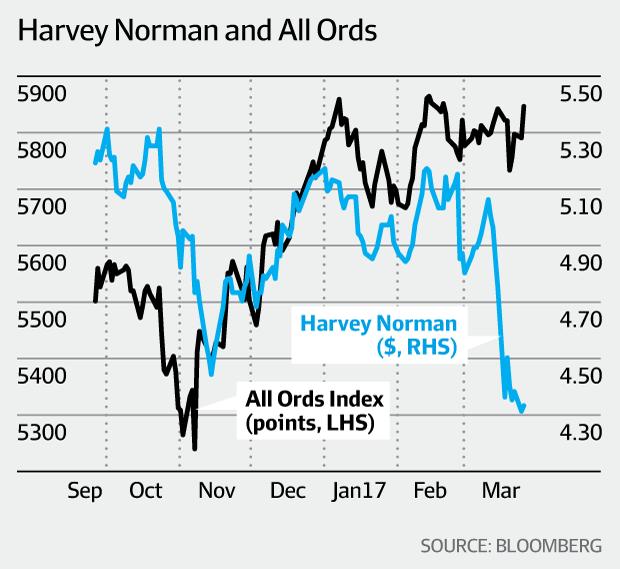 Harvey Norman.png