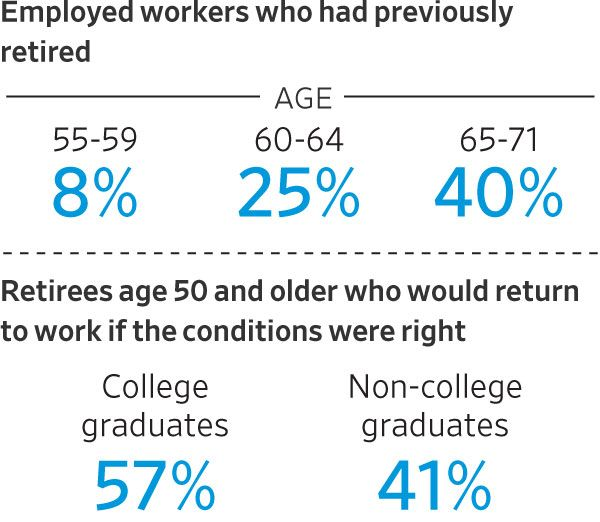 Employed workers who had previously retired.jpg