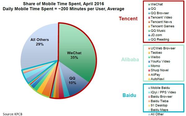 mobile time spent.jpg