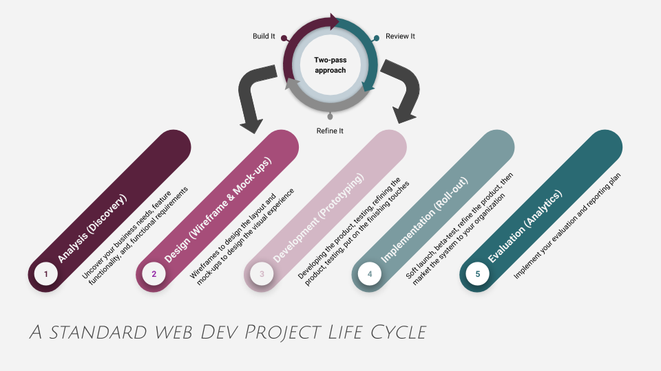 "This process diagram of the standard web development project lifecycle is presented from the perspective of ADDIE: Analyze, Design, Develop, Implement, Evaluate. ADDIE is the go-to project lifecycle for instructional design, but learning professionals will adopt the life cycle to fit their needs. In this example, I've used it to diagram the life cycle of a website development project. As you can see depicted by the circle at the top, the ""Design"" and ""Development"" phases go through two iterations. You can easily add more iterations to this process, or you can set up an Agile organization to continue developing feature functionality on an ongoing basis."
