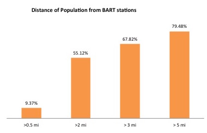 Percent of Population that lives within a bikeable distance of BART stations