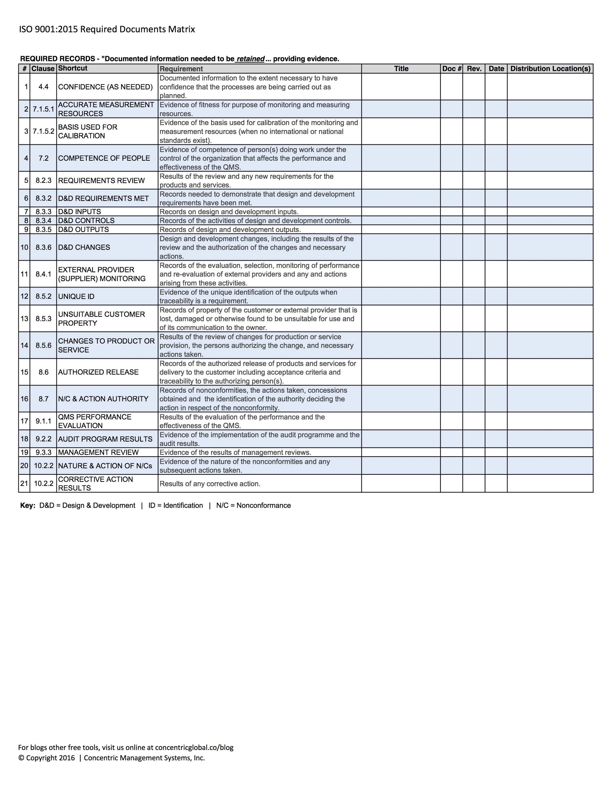 Click the image to download ISO 9001_2015 Required Documents Matrix (3.17.16)