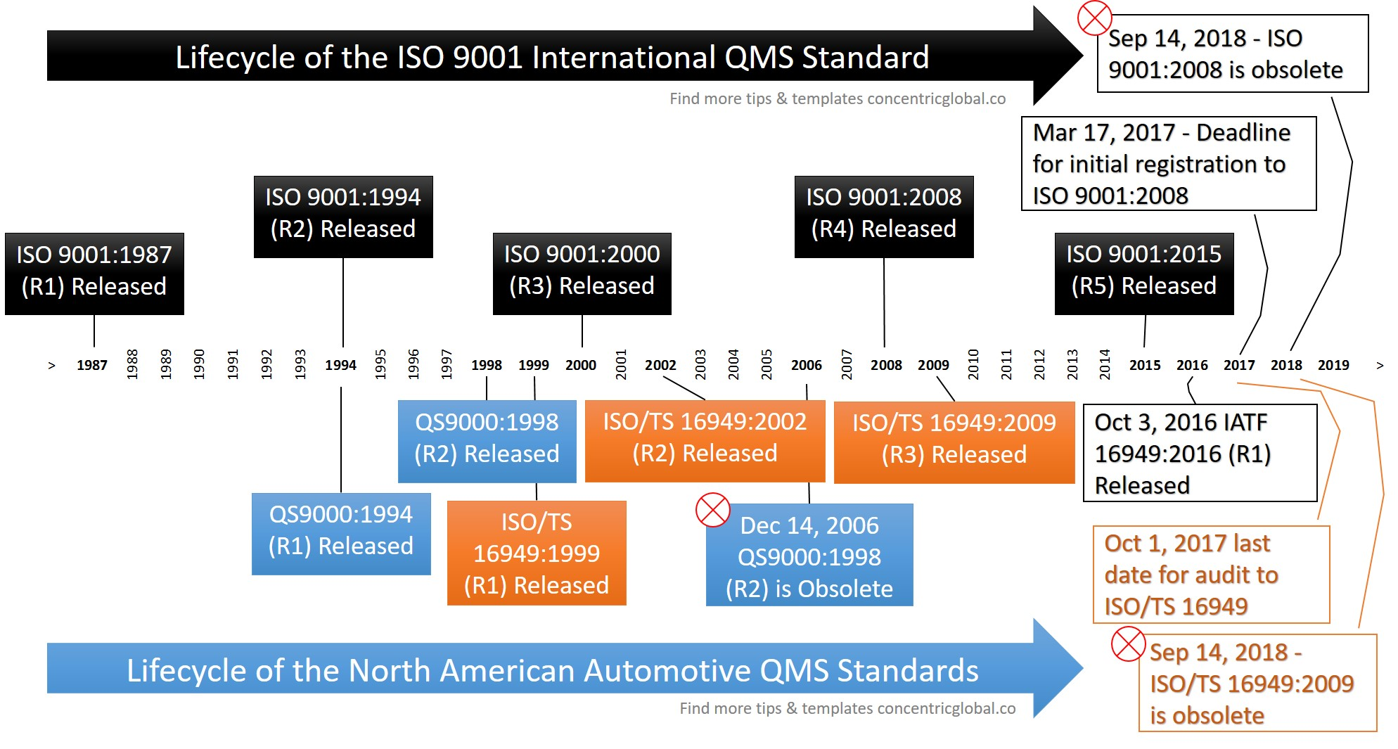 Timeline & Milestones of ISO 9001 & Auto QMS Standards