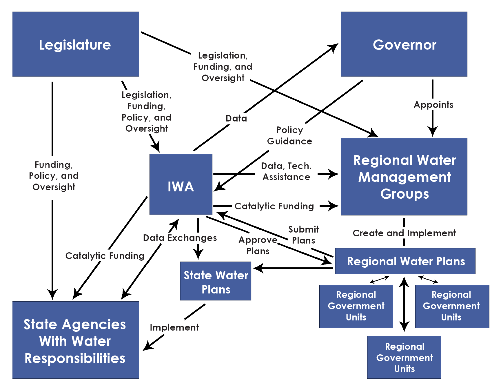 Figure 4. Conceptual Organization Chart for Water Management.  (Click to enlarge)