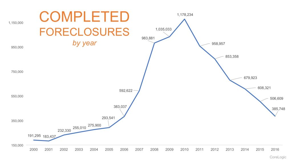 Foreclosures-STM-1024x576.jpg