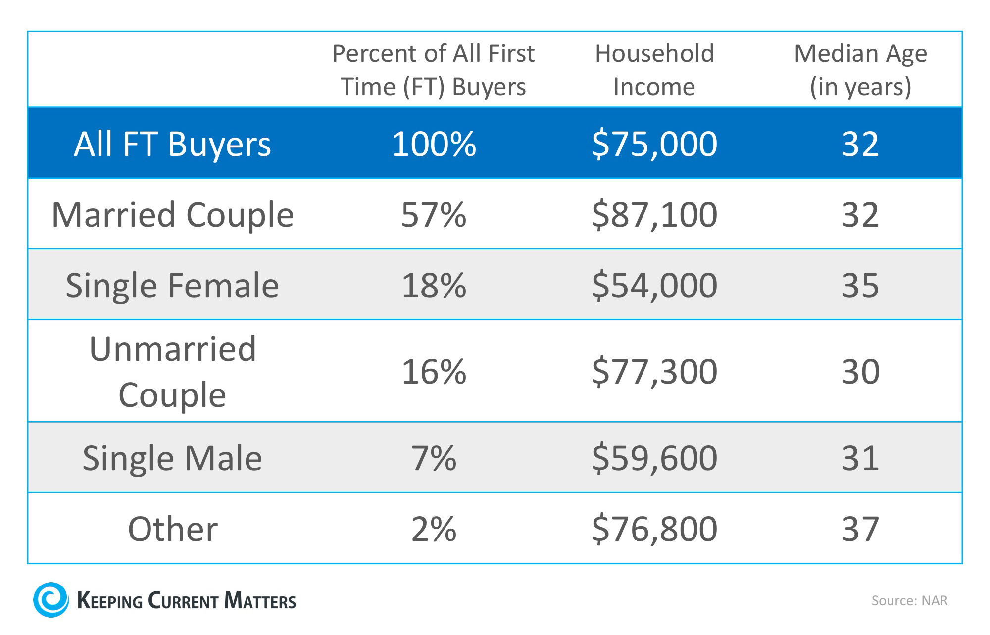 Married Chart.jpg