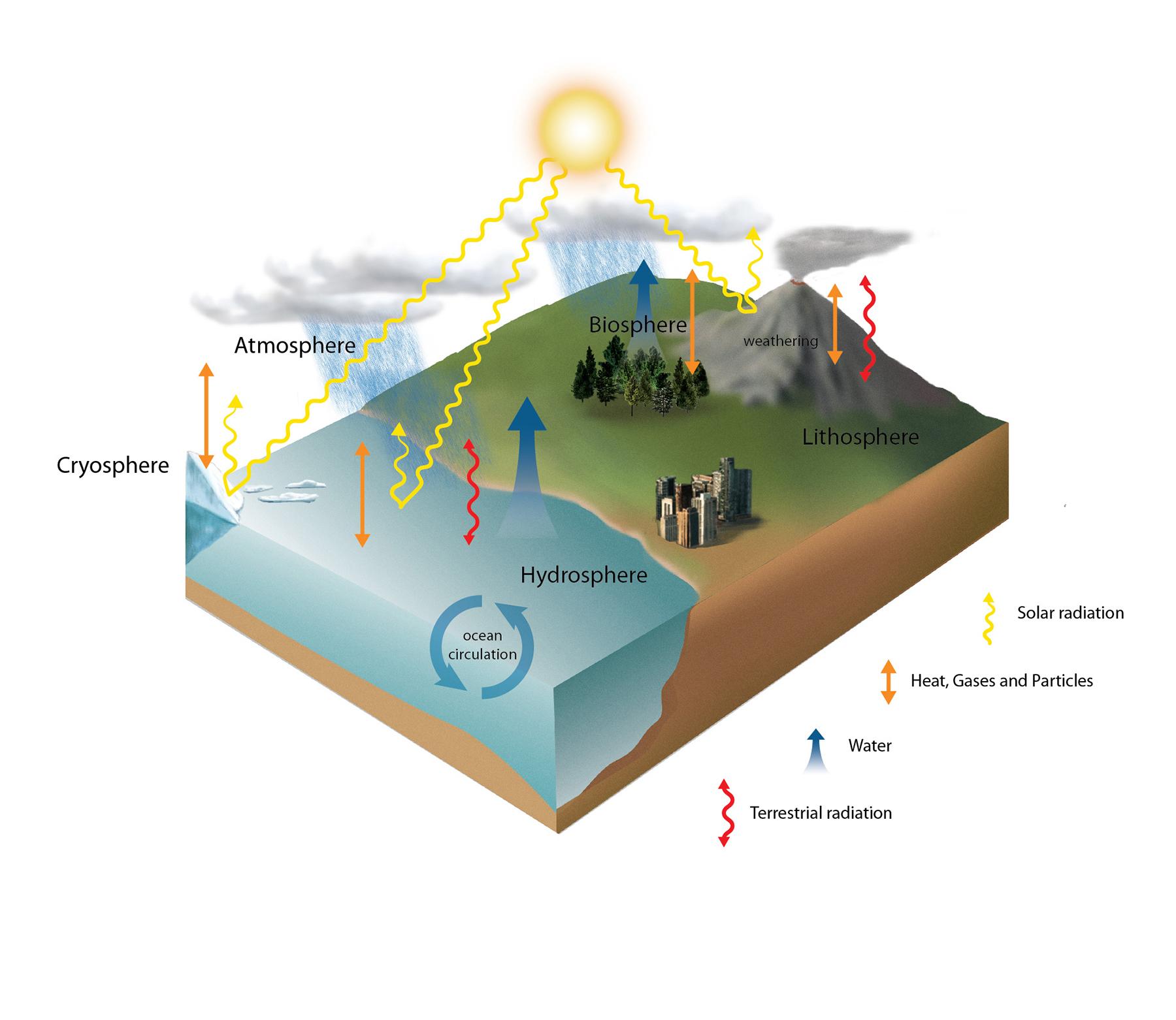 Figure1.8_ClimateSystem_Nov23.jpg