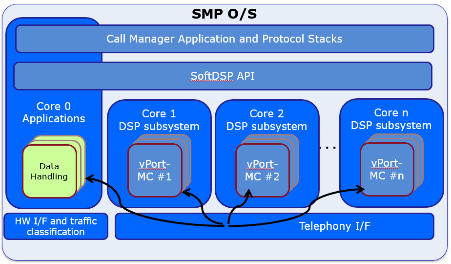 vPort-MC VoIP Solution on Multi-Core SoC