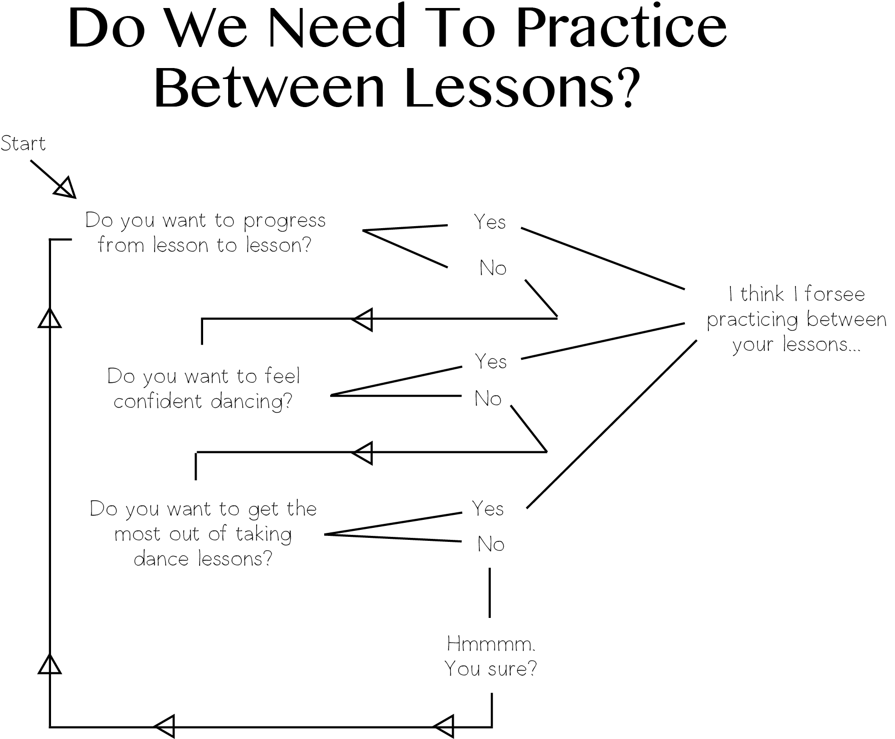 Graphic about how often to practice your first dance