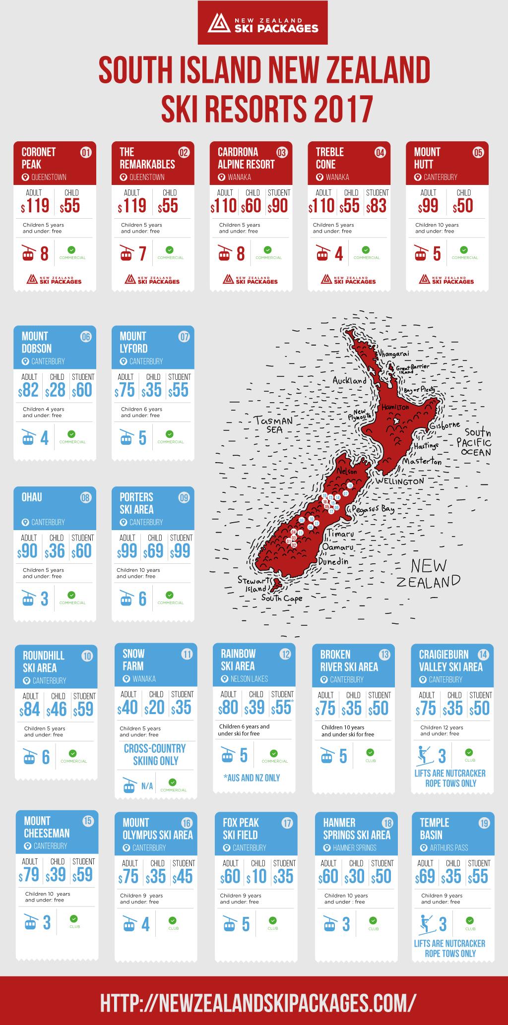NZ south island ski resorts