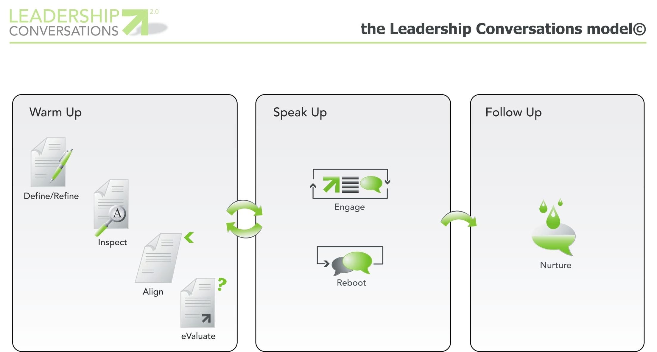 Leadership Conversations© - 2008-2017 Javier Bajer - All Rights Reserved - www.javierbajer.com