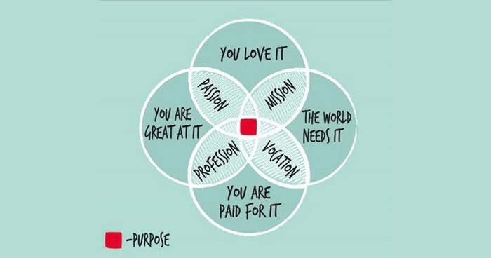 Diagram from Uplift Connect: http://upliftconnect.com/ikigai-finding-your-reason-for-being/