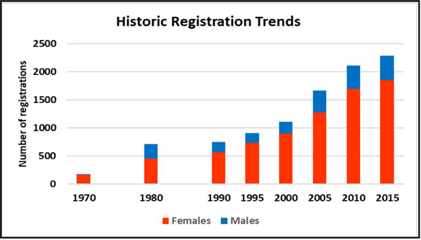 Historic-Reg-Trends-1.jpg