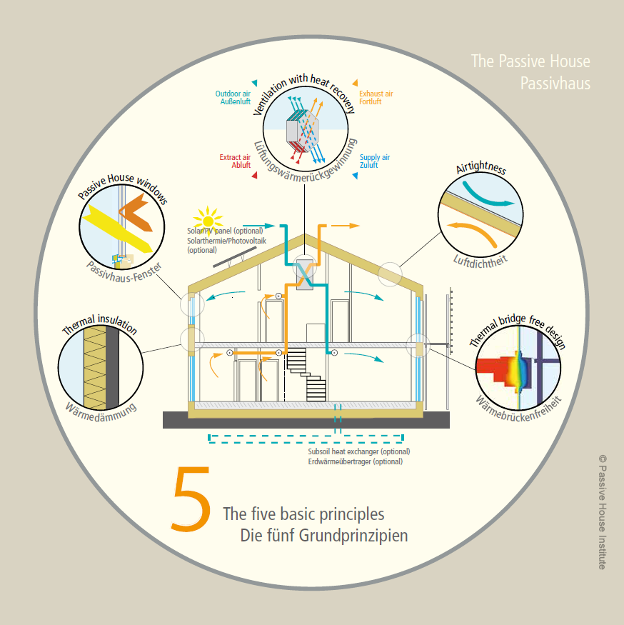 Diagram by Passive House Institute