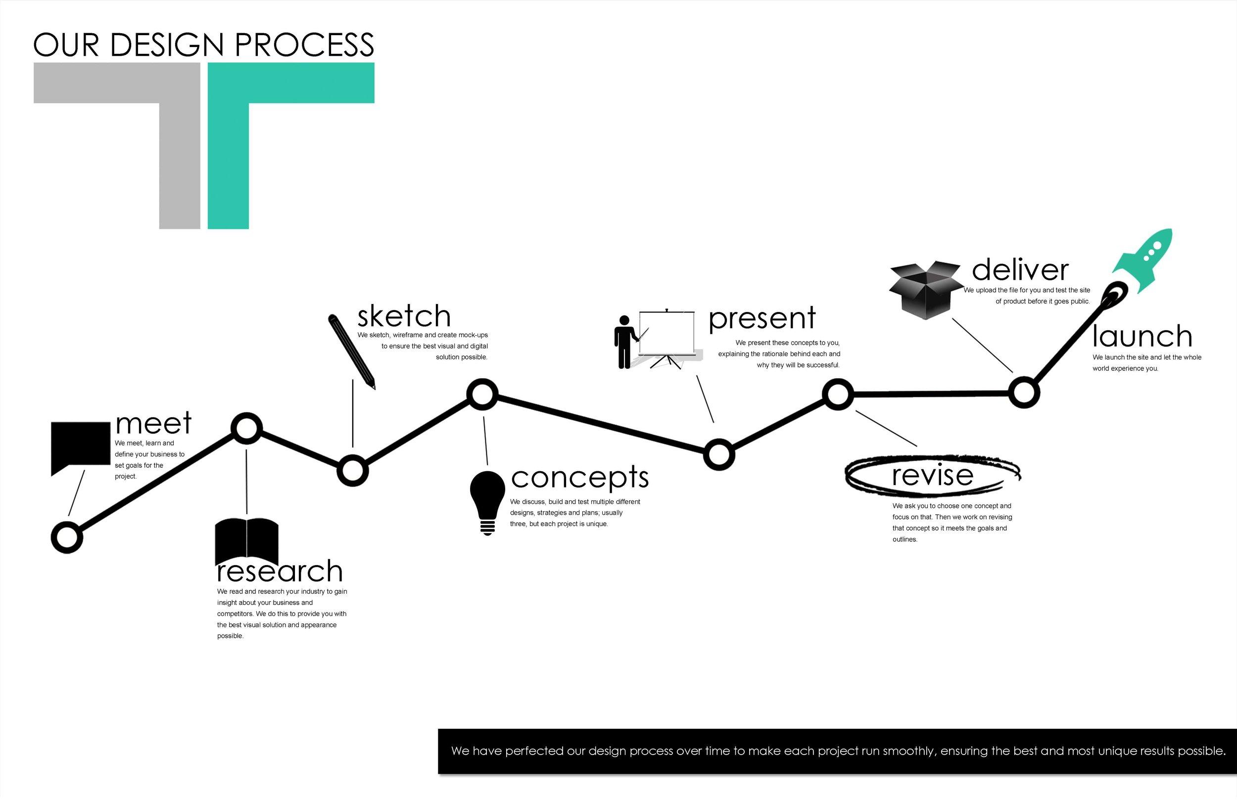 T&R Solutions: Define. Design. Progress. of Dayton, Ohio Design Process