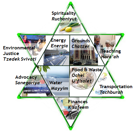 JCAN identifies 10 areas of opportunity for living sustainably.