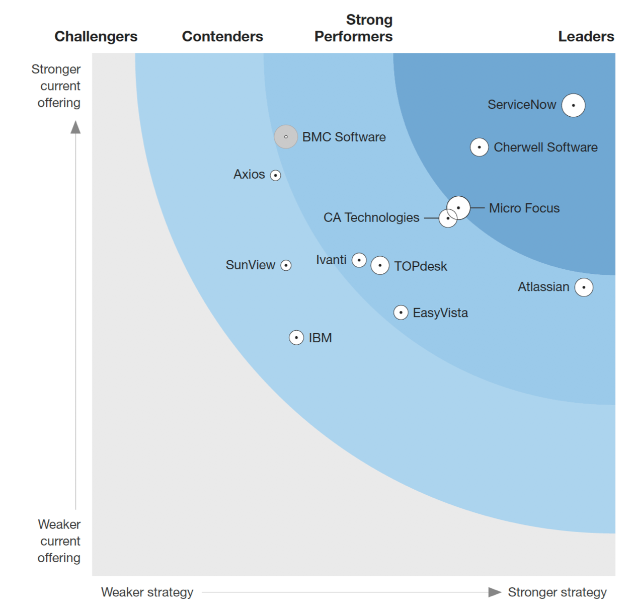 The Forrester Wave™: Enterprise Service Management, Q3 2018