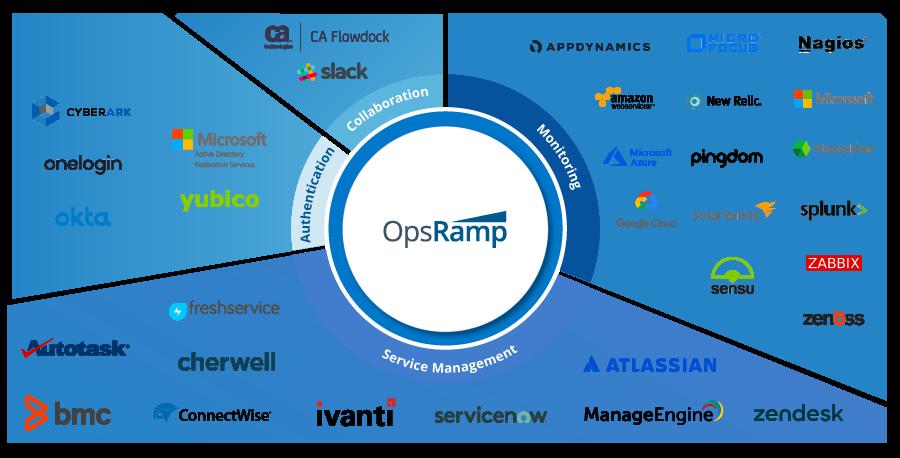 OpsRamp_Integration_Categories.png