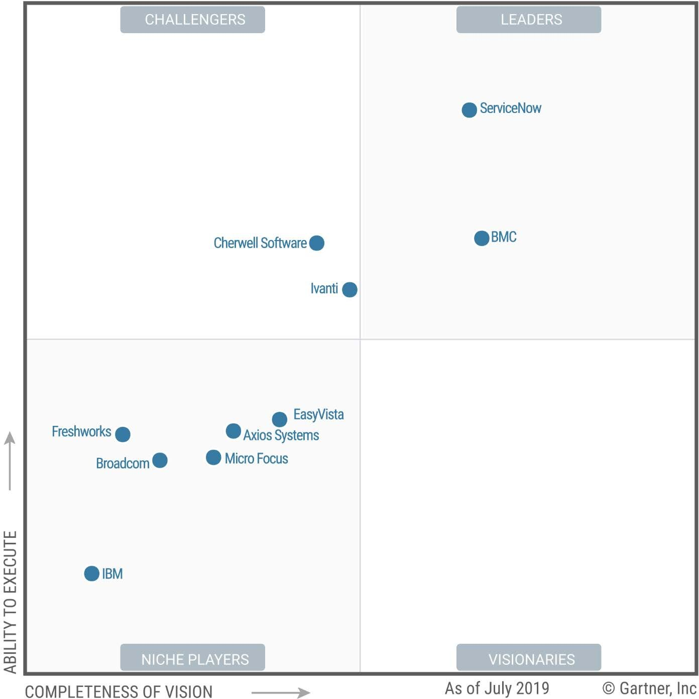 190829 - Gartner Magic Quadrant for IT Service Management Tools.jpg
