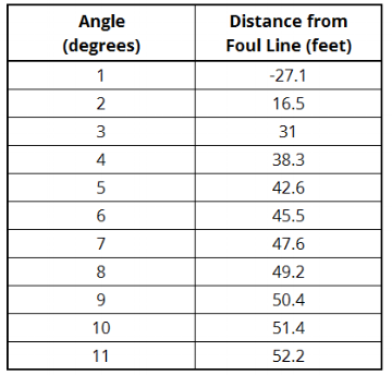 Angle vs. distance for a line drawn from     the gutter edge to the pocket.
