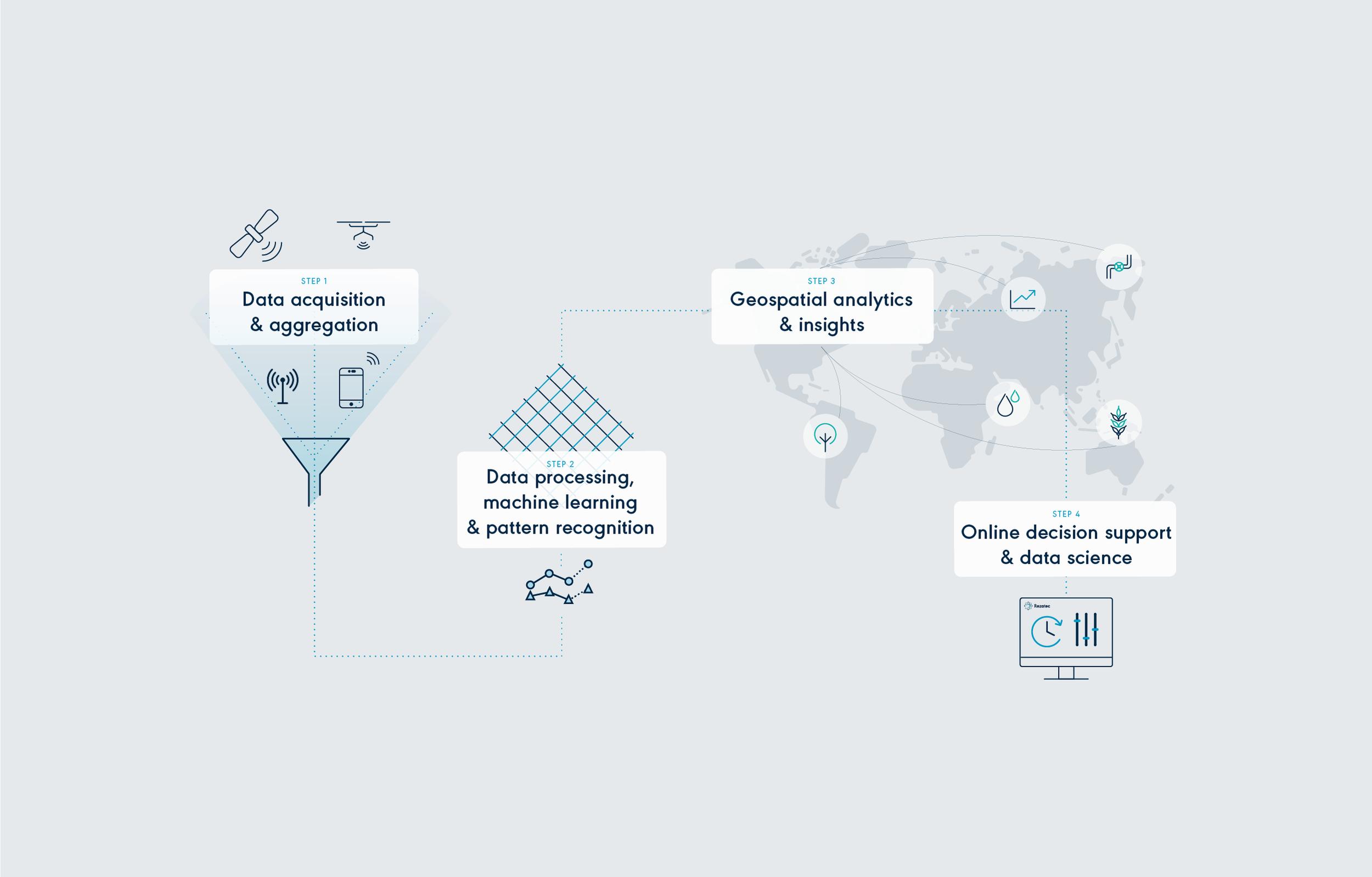 Rezatec_Analyzing_Earths_Data_Services_Diagram_Tunbridge_Studio.png