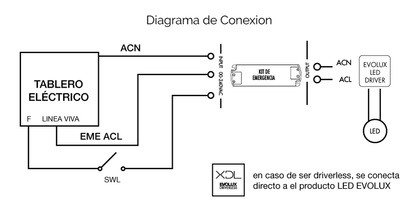 Instalación KIT Emergencia LED