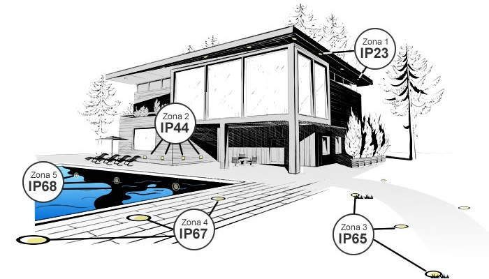 protección IP en exteriores